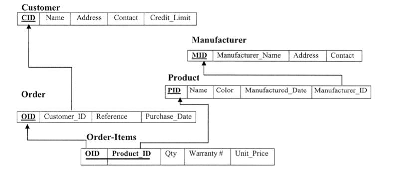 XML Schema - Wikipedia |Schema Xsd Data Types