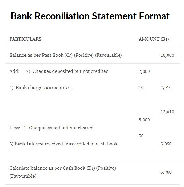 BRS Bank Reconciliation Statement Format