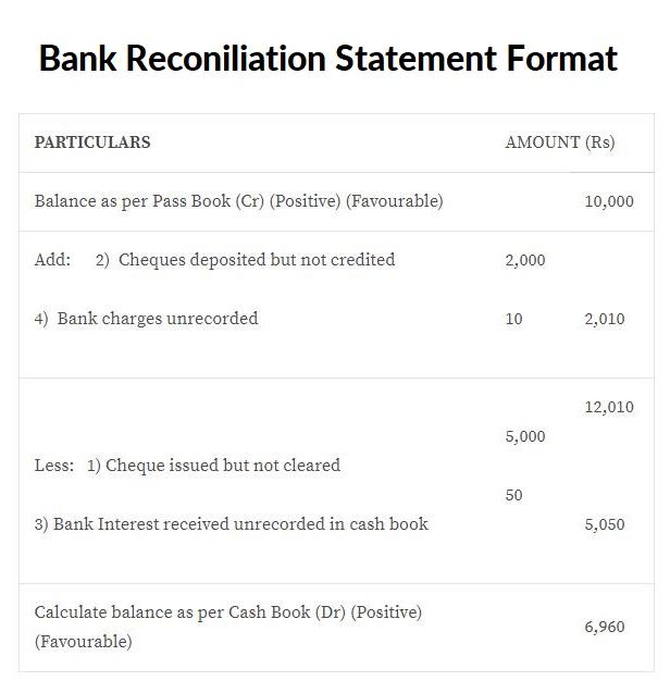 bank reconciliation statement  brs