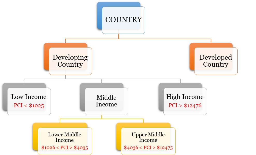 underdeveloped economy and classification of economies