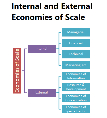 what is external economies