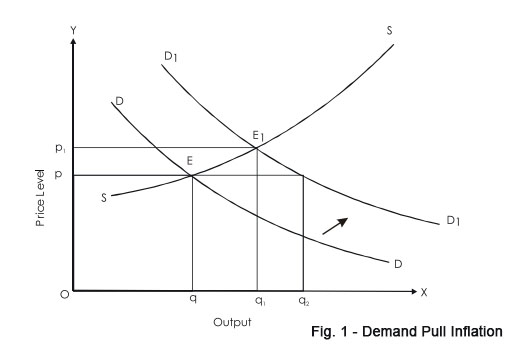 types of inflation - demand pull inflation