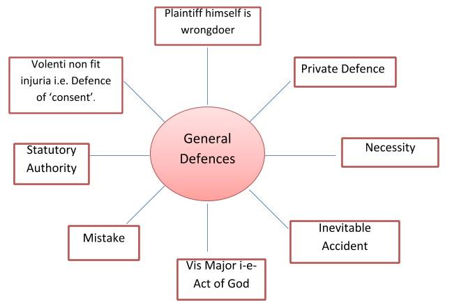 general defences in tort