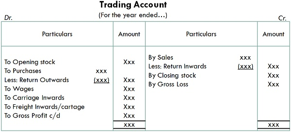 Preparation of Trading Account - Features and Format of