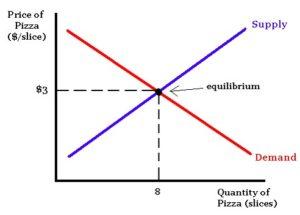 change in market equilibrium