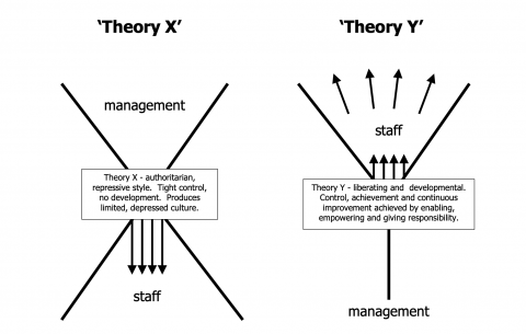 mcgregor theory