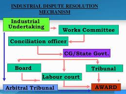 industrial dispute resolution mechanism