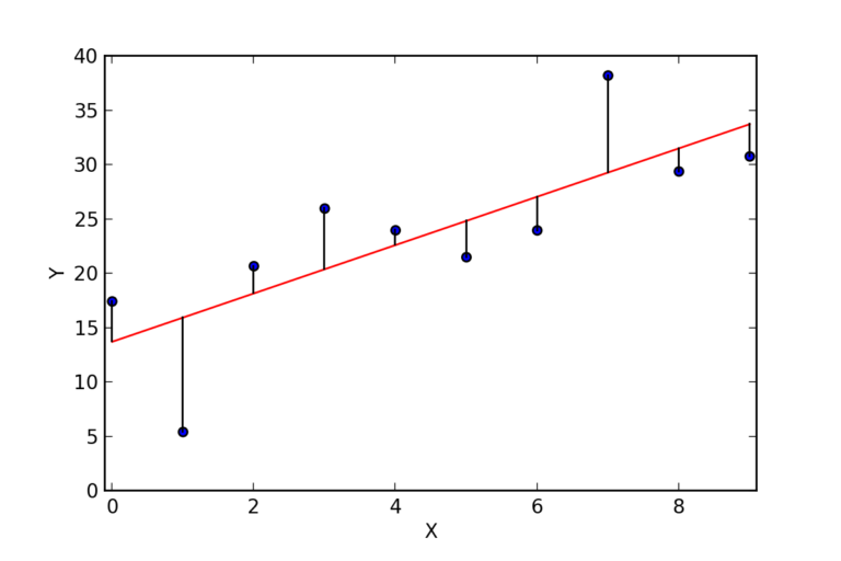 Regression lines