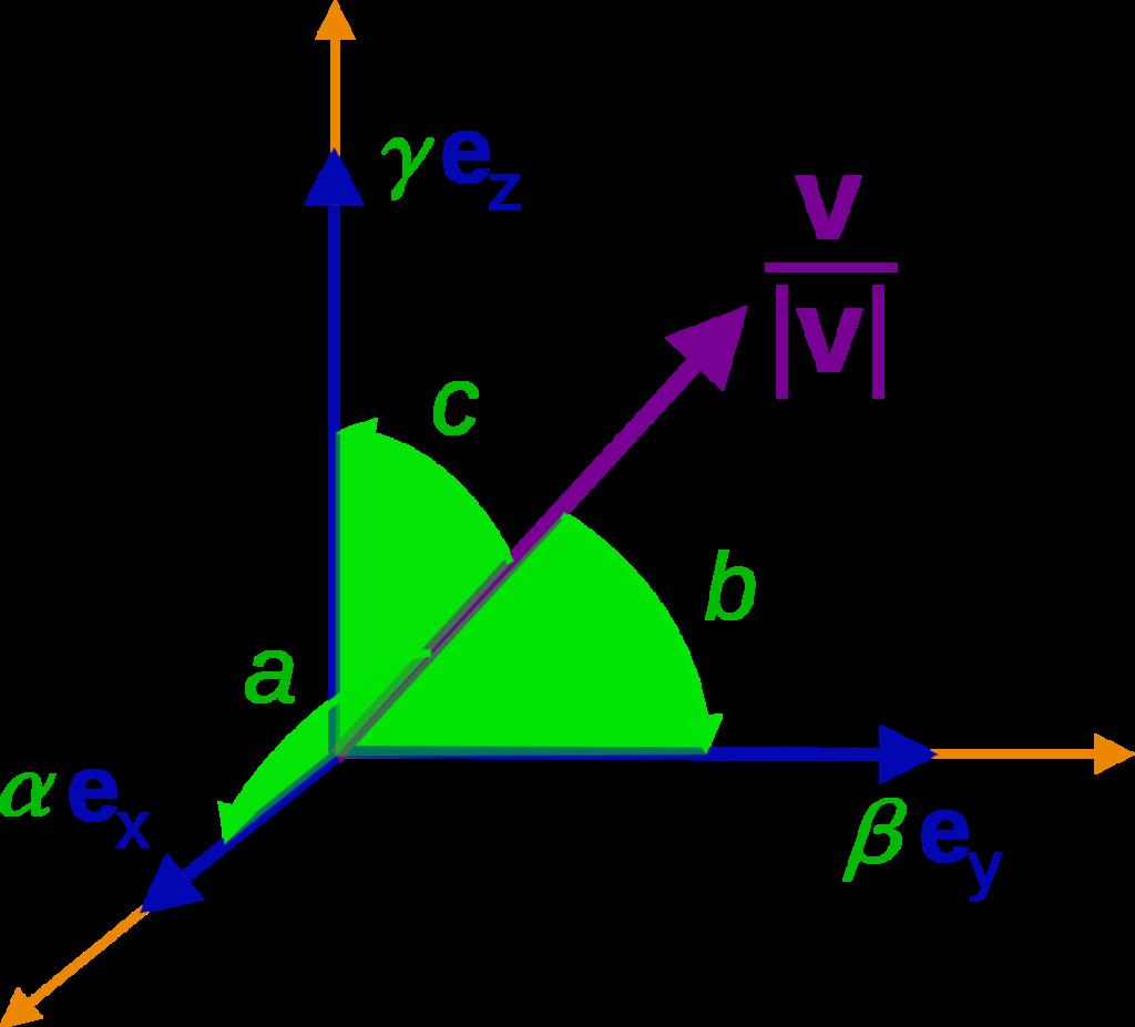 Unit vector Formula