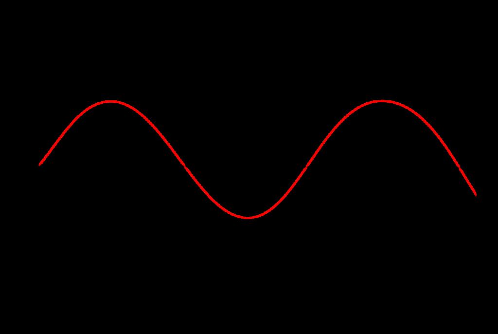 wavelength formula