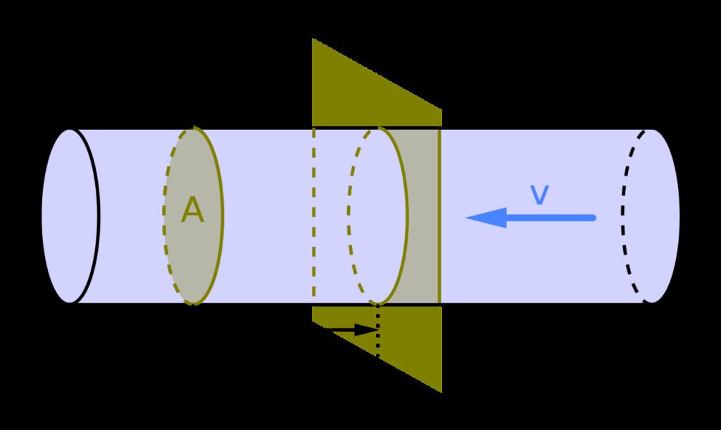 flow rate formula