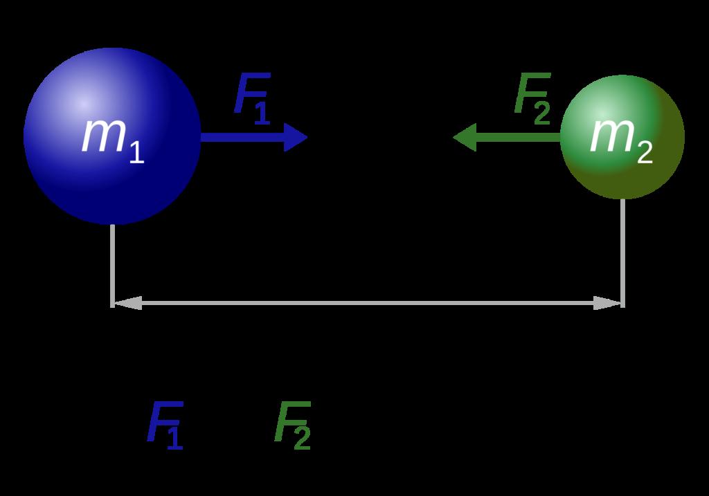 gravitational force formula