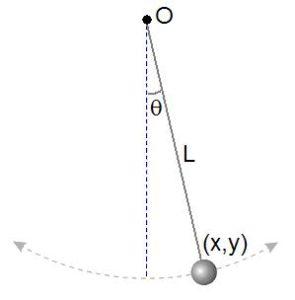 Pendulum Formula