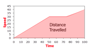 formula for velocity