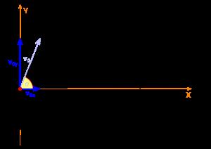 Horizontal Range Formula