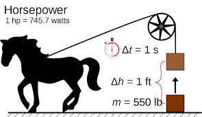 Horsepower Formula