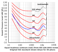 Sound Intensity Formula