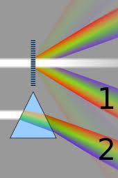 Diffraction Grating Formula