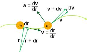 Tangential Acceleration Formula