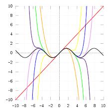 Taylor series formula