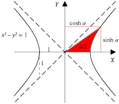 Hyperbolic Functions Formula