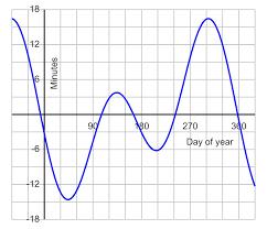 Time formula physics
