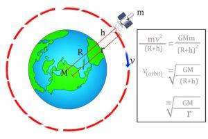 Orbital Velocity Formula