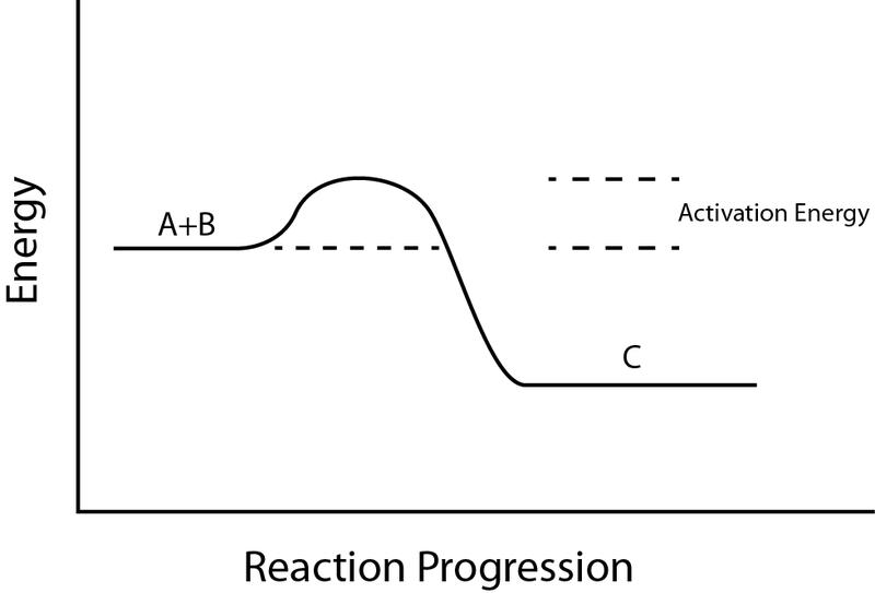 Activation Energy Formula