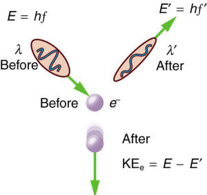 Momentum Of Photon Formula