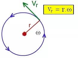 Tangential Velocity Formula