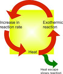 Heat of Reaction formula