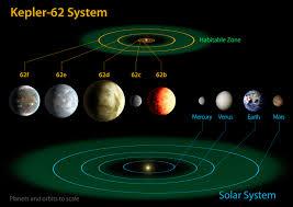 Planetary Formulas