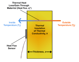 Heat Flux Formula