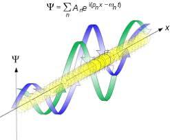 Uncertainty Principle Formula