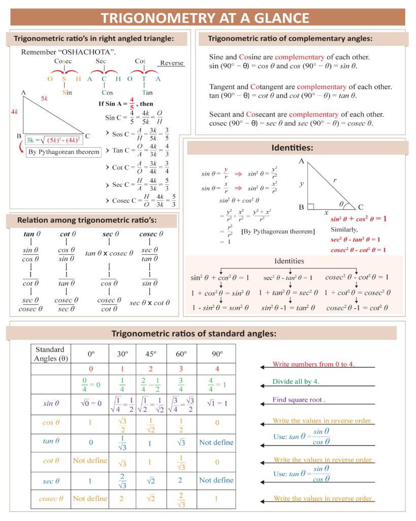 trigonometry chart