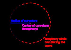 radius of curvature