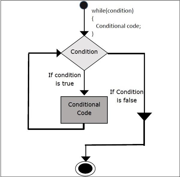 python multiplication table